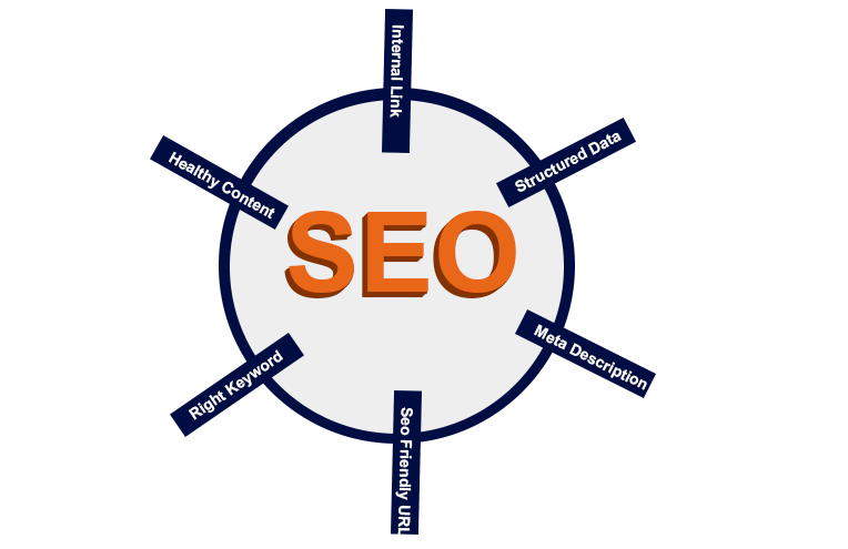 Basics of Search Engine Optimization